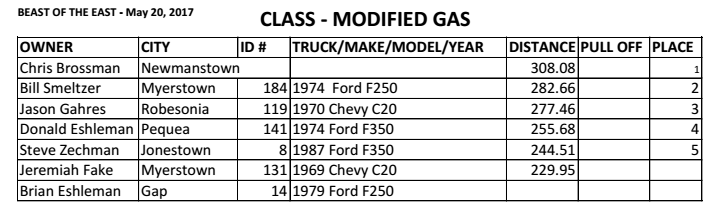 ModifiedGas